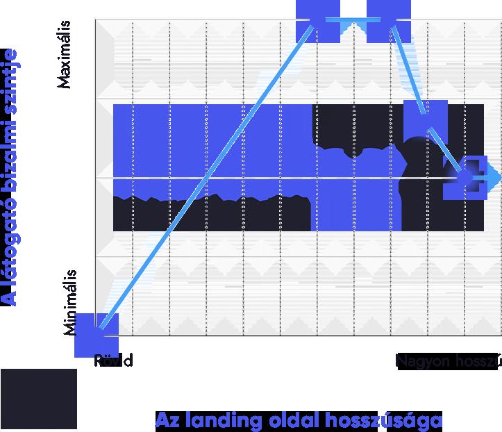 Landing oldal statisztika